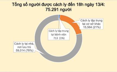 BẢN TIN BAN CHỈ ĐẠO QUỐC GIA PHÒNG, CHỐNG DỊCH COVID-19 (Tới 18h00 ngày 13/4/2020)