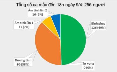 Số ca mắc mới tính đến 18h00 ngày 9/4: 04 ca (252-255)