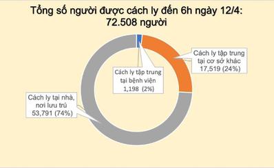BẢN TIN BAN CHỈ ĐẠO QUỐC GIA PHÒNG, CHỐNG DỊCH COVID-19 (Tới 6h00 ngày 12/4/2020)