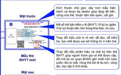 Thẻ BHYT mẫu mới - thêm nhiều tiện ích