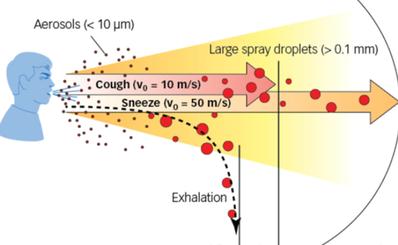 Thêm dữ liệu khoa học về khả năng virus SARS-CoV-2 có thể lây lan qua các hạt khí dung
