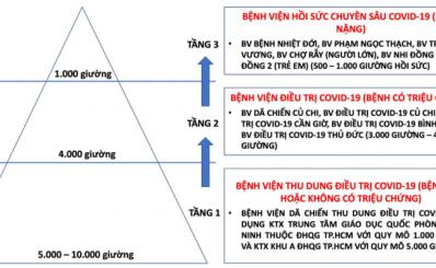"""Hệ thống các cơ sở điều trị COVID-19 theo mô hình """"tháp 3 tầng"""" tại TPHCM"""