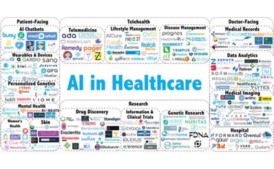 Tìm hiểu ứng dụng trí tuệ nhân tạo (AI) tại các bệnh viện hàng đầu ở Mỹ