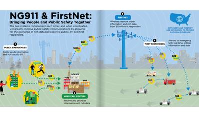 Tìm hiểu ứng dụng công nghệ thông tin và truyền thông trong ứng phó tình huống khẩn cấp tại Mỹ