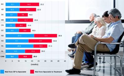 Tìm hiểu thời gian chờ khám, chờ phẫu thuật tại các nước trên thế giới