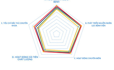 Kết quả đánh giá chất lượng bệnh viện thuộc Ngành Y tế TP.HCM năm 2019