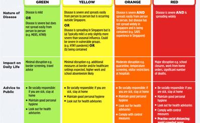 Tìm hiểu cách cảnh báo dịch bệnh bằng khung mã màu ở Singapore
