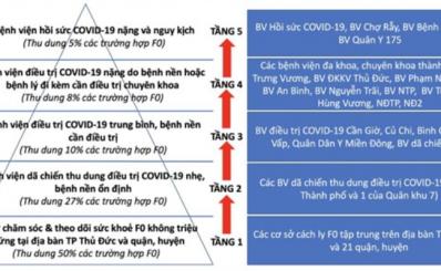 Chuyển đổi sang mô hình tháp 5 tầng trong thu dung điều trị các trường hợp F0