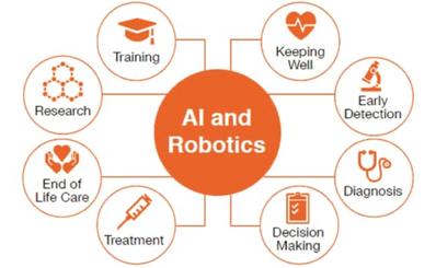 Vị trí của trí tuệ nhân tạo và robot trong hệ sinh thái chăm sóc sức khoẻ