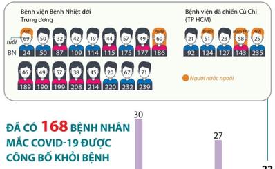 Đã có 168 bệnh nhân mắc COVID-19 được công bố khỏi bệnh